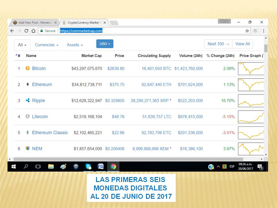 Bitcoin y Altcoins